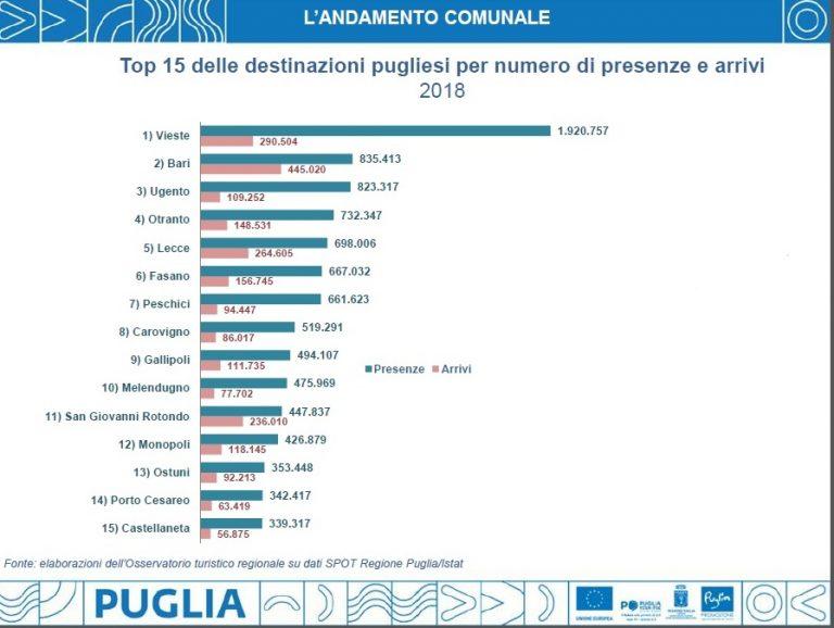 «A Ostuni turisti in aumento»: Federalberghi e l'ex assessore Carparelli contestano i dati ufficiali